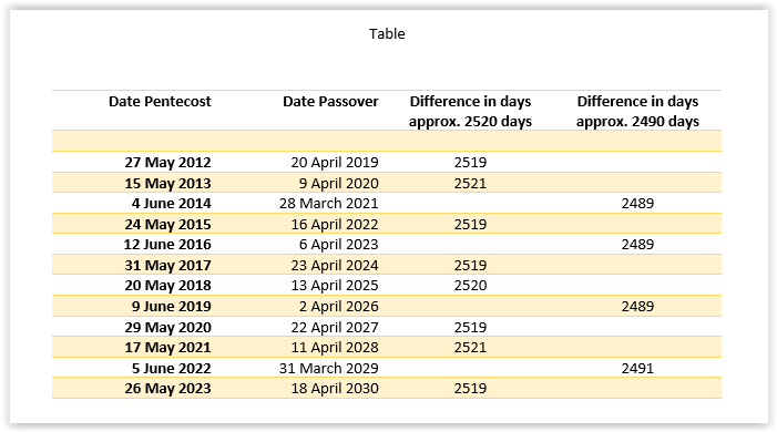 I have calculated the differences in the number of days between Pentecost and 7 years later Passover for 12 consecutive years. See this table. We now see that the number of days between Pentecost and Passover for 2 of the 3 years is 2520 days plus or minus 1 day. Could this mean that the Great Tribulation described in the Book of Revelation begins on Pentecost and ends on Passover? The future will tell.